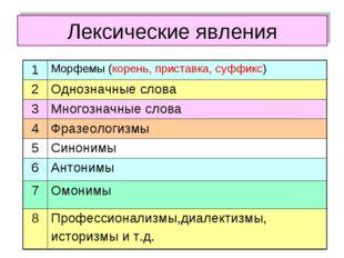Лексические явления 1Морфемы (корень, приставка, суффикс) 2Однозначные слов