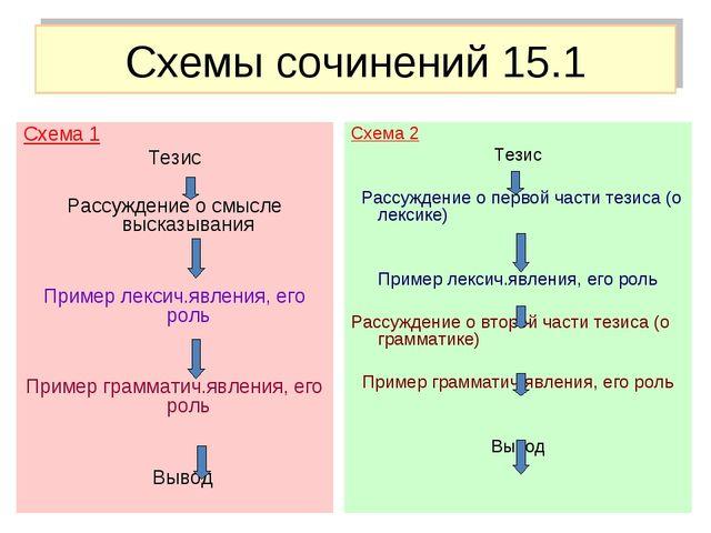 Схемы сочинений 15.1 Схема 1 Тезис Рассуждение о смысле высказывания Пример л...