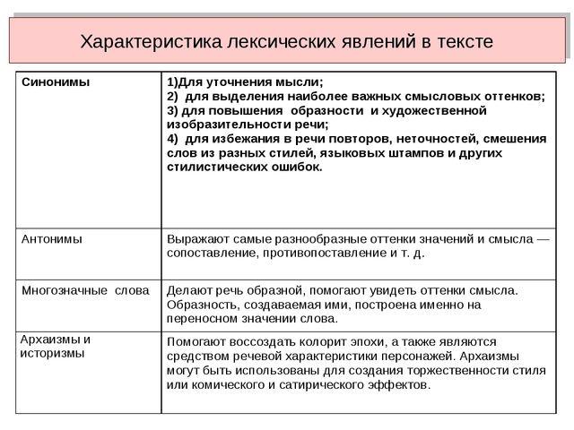Характеристика лексических явлений в тексте Синонимы1)Для уточнения мысли; 2...
