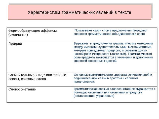 Характеристика грамматических явлений в тексте Формообразующие аффиксы (оконч...