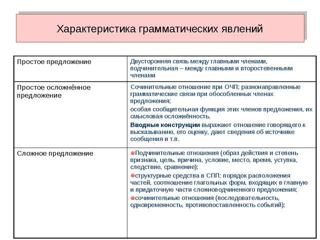 Характеристика грамматических явлений Простое предложениеДвусторонняя связь...