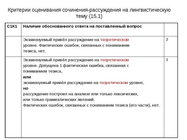 Критерии оценивания сочинения-рассуждения на лингвистическую тему (15.1) С1К1...