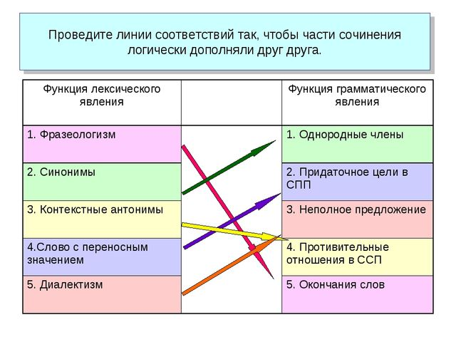Проведите линии соответствий так, чтобы части сочинения логически дополняли...
