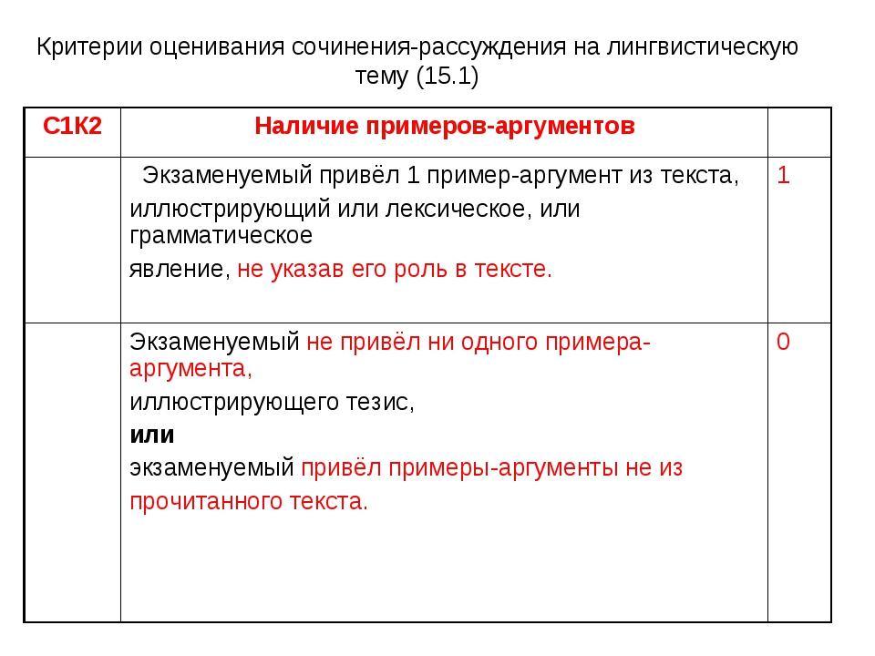 Критерии оценивания сочинения-рассуждения на лингвистическую тему (15.1) С1К2...