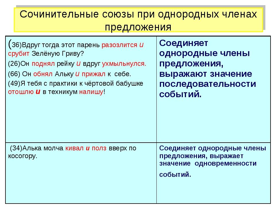 Сочинительные союзы при однородных членах предложения (36)Вдруг тогда этот па...