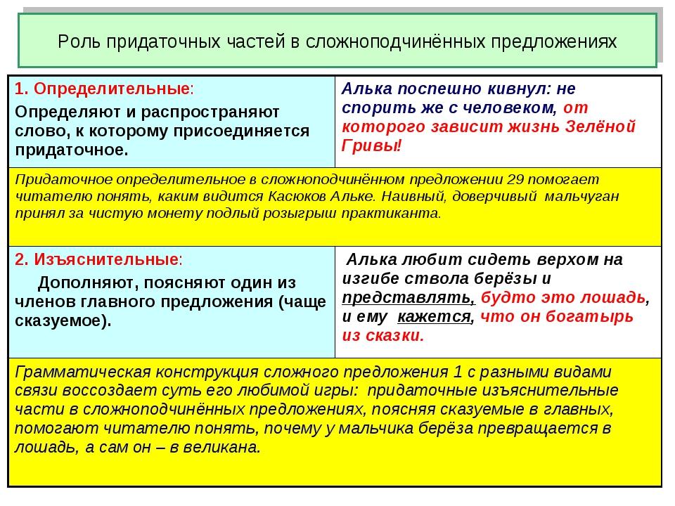 Роль придаточных частей в сложноподчинённых предложениях 1. Определительные:...