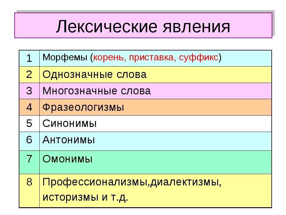 Лексические явления 1Морфемы (корень, приставка, суффикс) 2Однозначные слов...