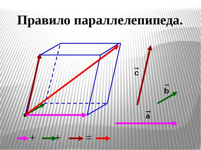 Правило параллелепипеда. а b с + + =