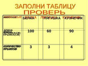 ЖИВОТНЫЕБЕЛКАЛЯГУШКАКУЗНЕЧИК ДЛИНА ПРЫЖКА(СМ)1006090 КОЛИЧЕСТВО ПРЫЖКО