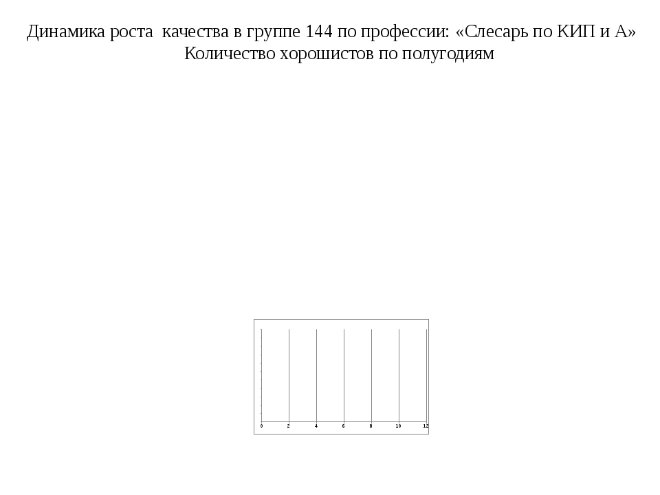 Динамика роста качества в группе 144 по профессии: «Слесарь по КИП и А» Колич...