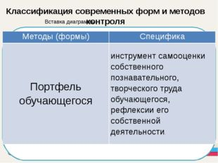 Классификация современных форм и методов контроля Методы (формы) Специфика П