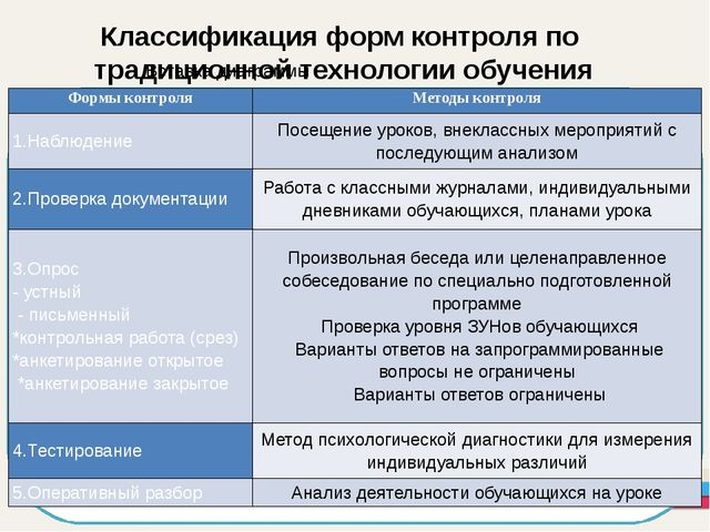 Классификация форм контроля по традиционной технологии обучения Формы контро...