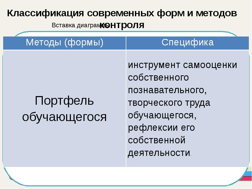 Классификация современных форм и методов контроля Методы (формы) Специфика П...