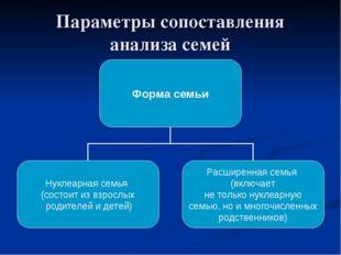 Параметры сопоставления анализа семей