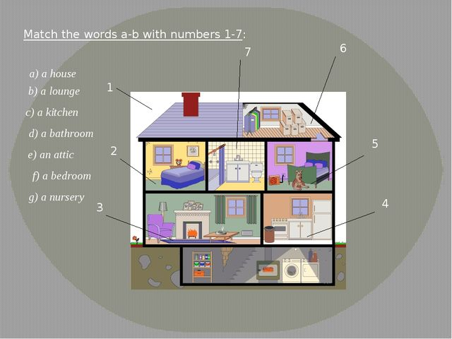 Match the words a-b with numbers 1-7: a) a house g) a nursery c) a kitchen d)...