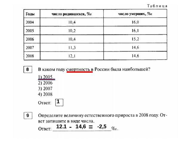 1 12.1 - 14,6 = -2,5