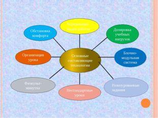 Основные составляющие технологии Организация урока Чередование видов работы Н