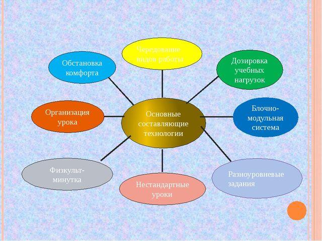 Основные составляющие технологии Организация урока Чередование видов работы Н...