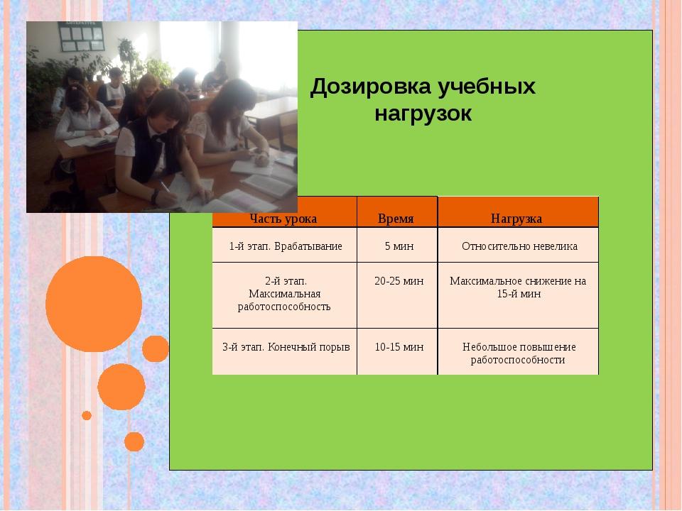 Дозировка учебных нагрузок Частьурока Время Нагрузка 1-й этап.Врабатыван...