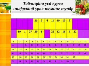 Таблицăпа усă курса шифрланă урок темине тупăр 1 2 3 4 5 6 7 8 9 10 11 12 13