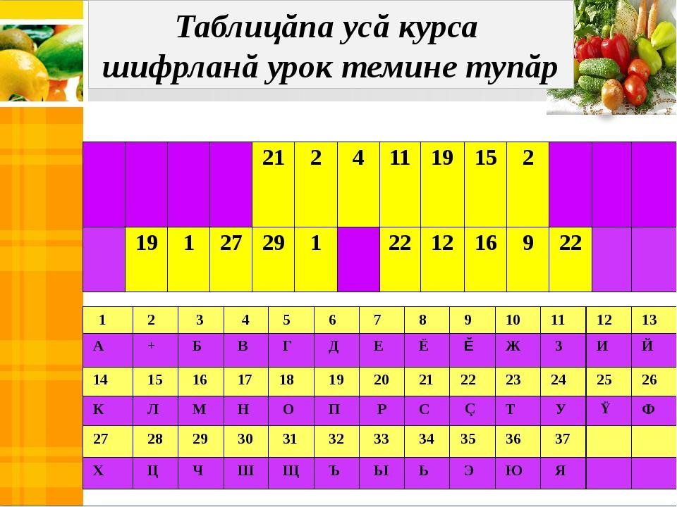 Таблицăпа усă курса шифрланă урок темине тупăр 1 2 3 4 5 6 7 8 9 10 11 12 13...