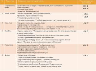 № Раздел тема Содержание самостоятельной работы Коды формируемых компетенций