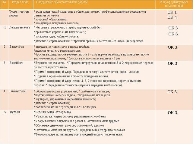 № Раздел тема Содержание самостоятельной работы Коды формируемых компетенций...