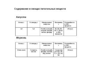 Содержание в овощах питательных веществ Капуста Морковь Белки, гУглеводы, г
