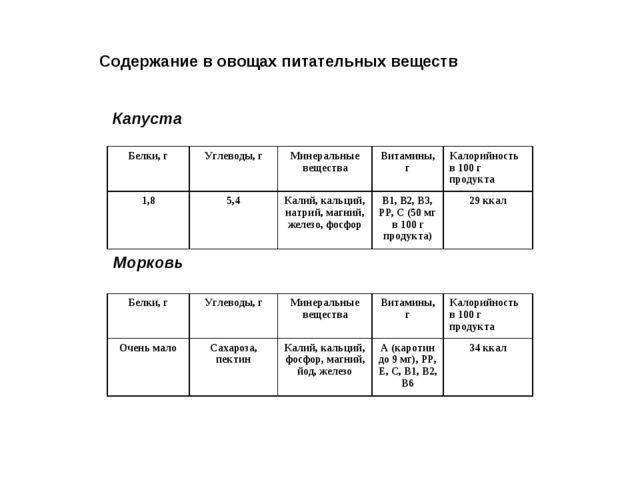 Содержание в овощах питательных веществ Капуста Морковь Белки, гУглеводы, г...