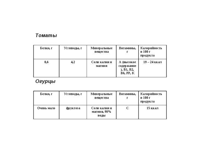 Томаты Огурцы Белки, гУглеводы, гМинеральные веществаВитамины, гКалорийно...