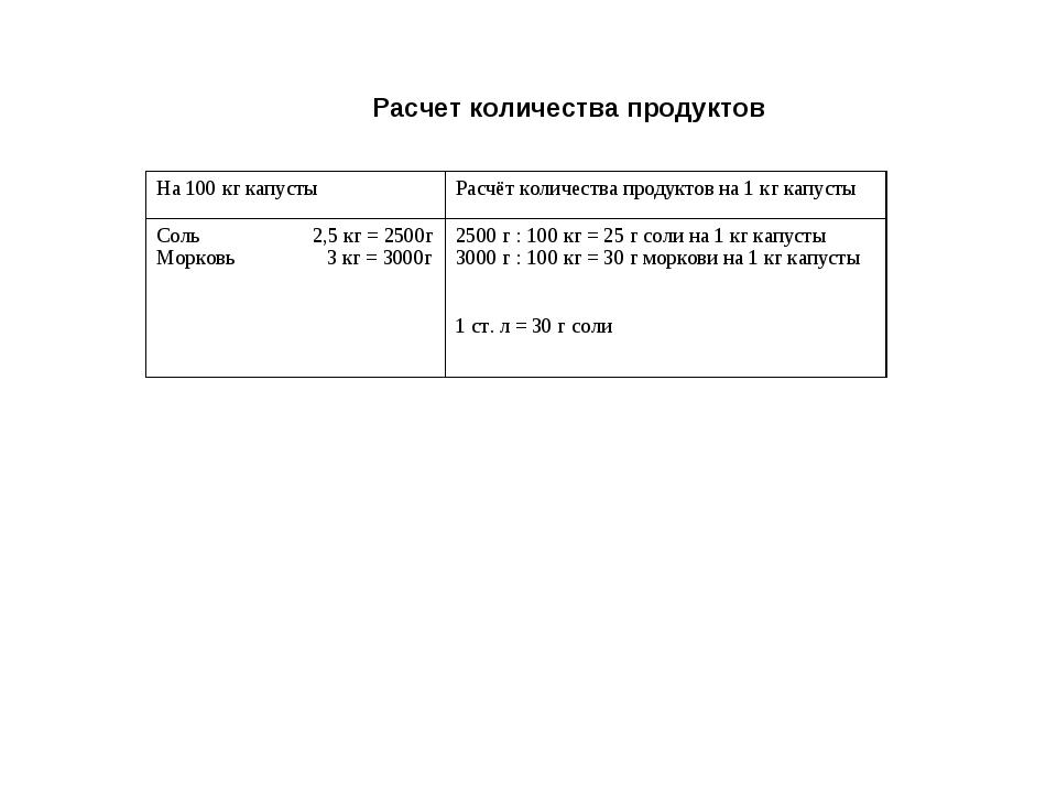 Расчет количества продуктов На 100 кг капустыРасчёт количества продуктов на...