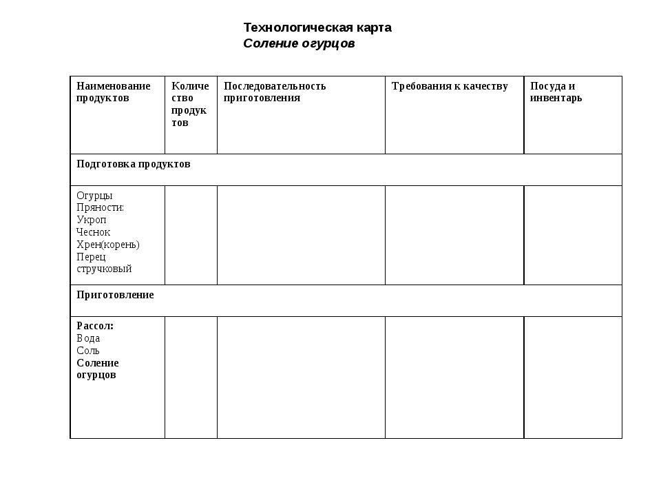 Технологическая карта Соление огурцов Наименование продуктовКоличество проду...