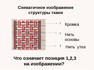 Схематичное изображение структуры ткани 1 2 3 Кромка Нить основы Нить утка Чт
