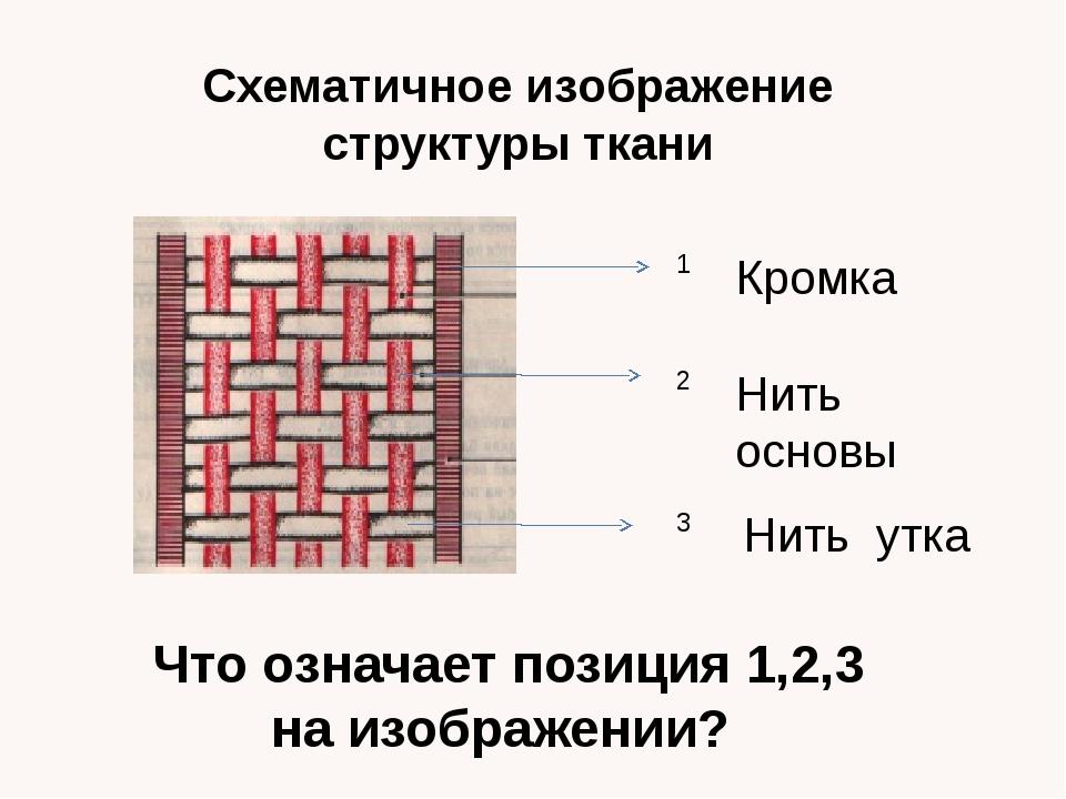 Схематичное изображение структуры ткани 1 2 3 Кромка Нить основы Нить утка Чт...