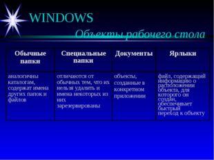 WINDOWS  Объекты рабочего стола