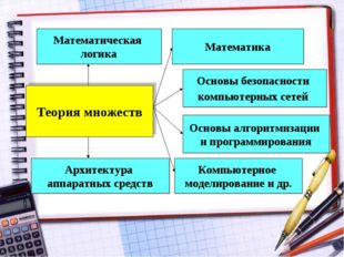 Теория множеств Математика Математическая логика Архитектура аппаратных средс
