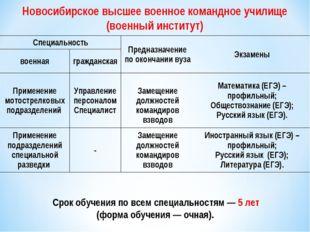 Срок обучения повсем специальностям— 5 лет (форма обучения— очная). Н