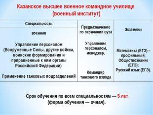 Казанское высшее военное командное училище (военный институт) Срок обучен