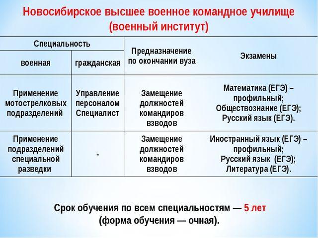 Срок обучения повсем специальностям— 5 лет (форма обучения— очная). Н...