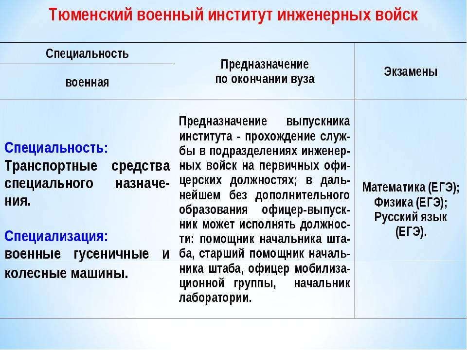 Тюменский военный институт инженерных войск СпециальностьПредназначение поо...
