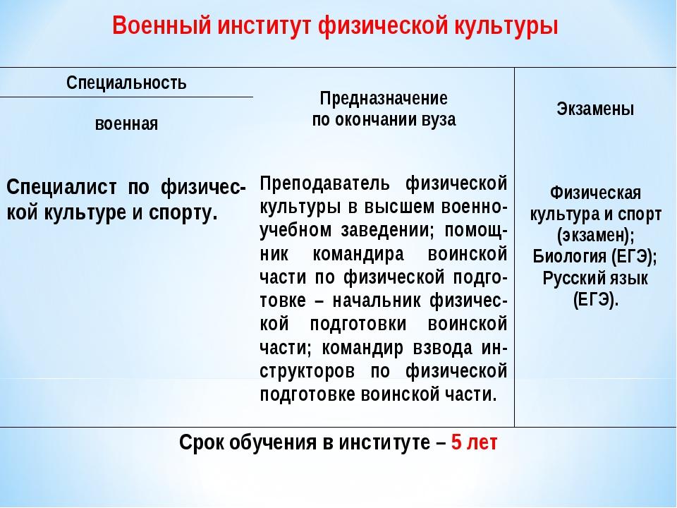 Военный институт физической культуры Срок обучения в институте – 5 лет Специа...