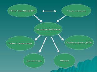 ГБОУ СПО МО ДГПК Экологический центр Школы Детские сады Учебные группы ДГПК Р