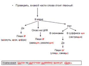 « Алгоритм – совокупность действий, правил для решения данной задачи»
