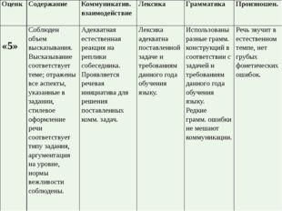 Оценк Содержание Коммуникатив. взаимодействие Лексика Грамматика Произношен.
