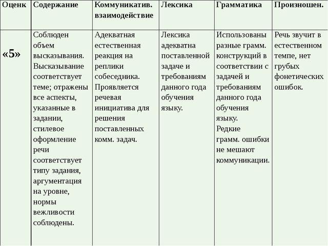 Оценк Содержание Коммуникатив. взаимодействие Лексика Грамматика Произношен....