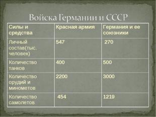 Силы и средстваКрасная армияГермания и ее союзники Личный состав(тыс. чело