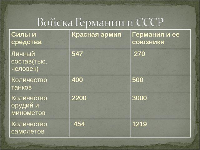 Силы и средстваКрасная армияГермания и ее союзники Личный состав(тыс. чело...