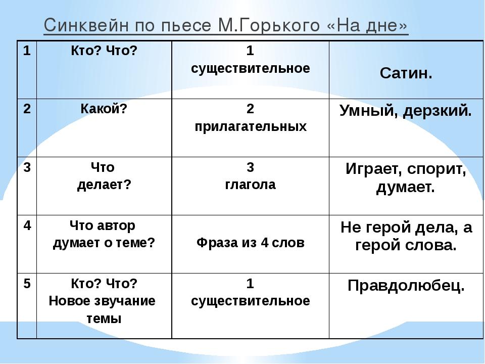 Синквейн по пьесе М.Горького «На дне» 1 Кто? Что? 1 существительное Сатин. 2...