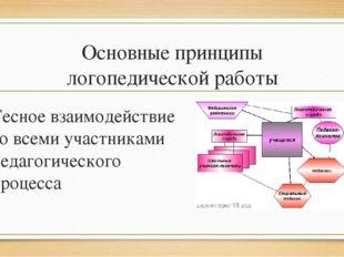 Основные принципы логопедической работы Тесное взаимодействие со всеми участн