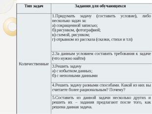 Тип задач Задания для обучающихся Количественные 1.Придумать задачу (составит